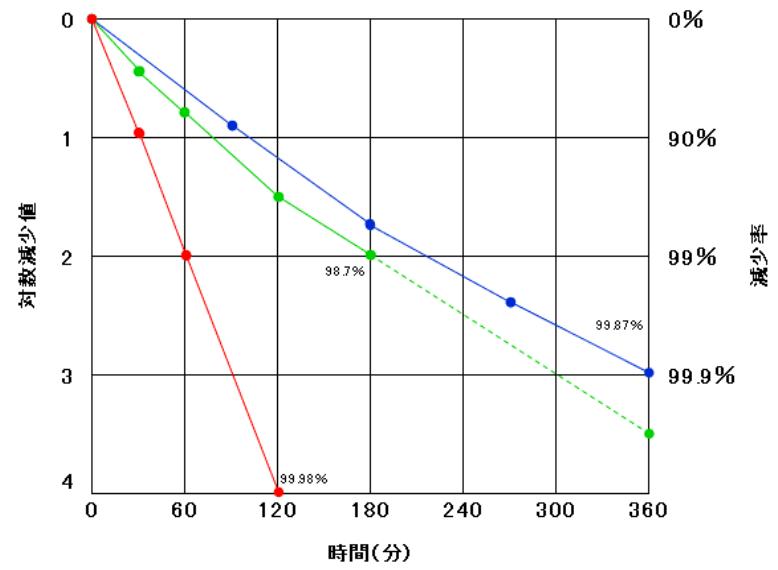 実証検査グラフ